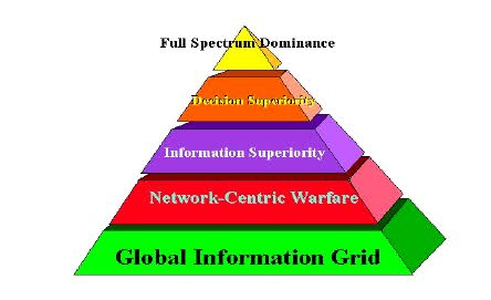 """Facebook, Google, Skype, etc. are all components of the Hybrid or Network War for the Zio-Nazi global domination under the code name """"Internet of Everything."""""""