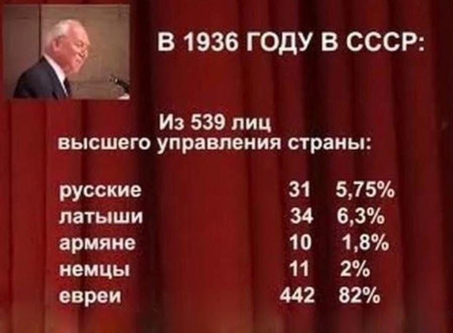 Вопрос: кто виноват в репрессиях в СССР? Ответ -- Сионисткие банкиры Нью-Йорка и Сити оф Лондон, нанявшие сброд, целью которого была дискредитация Советской власти.
